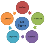Lean and Six Sigma - Basic Concepts